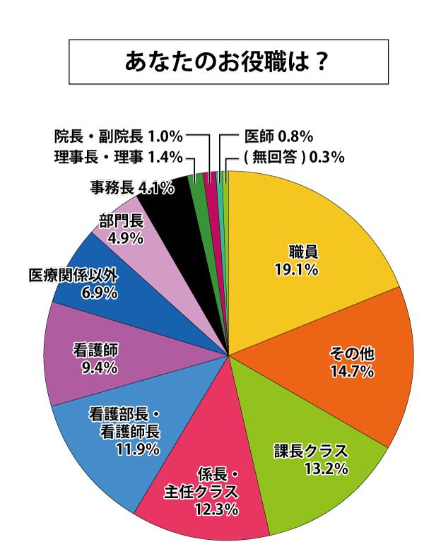 九州ホスピタルショウ2019出展者アンケート